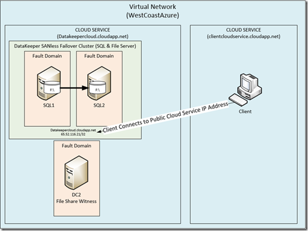 From the MVPs: SQL Server High Availability in Windows Azure Iaas - Microsoft Press - Site Home - MSDN Blogs