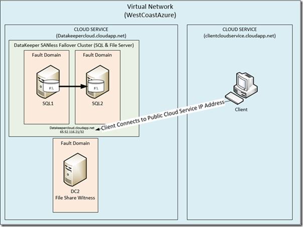 From The Mvps Sql Server High Availability In Windows Azure Iaas Microsoft Press Site Home Msdn Blogs Sql Server Sql Server