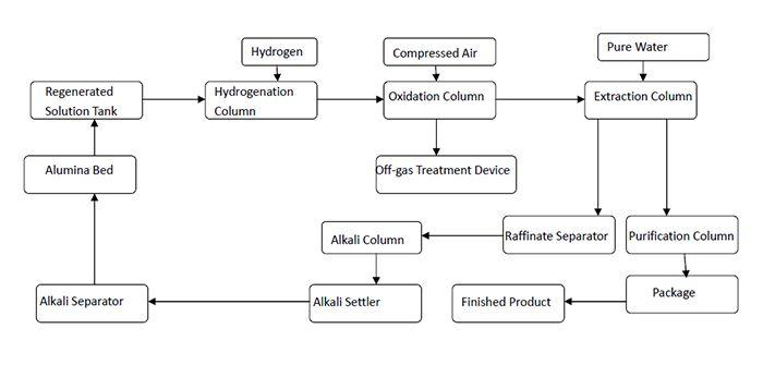 hydrogenperoxideindustrialplant provide hydrogen peroxide technology Hydrogen Structure Diagram
