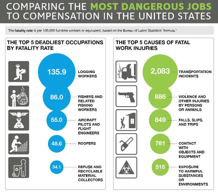 Most Dangerous Jobs In The United States Teletrac Navman Dangerous Jobs Job Data Visualization