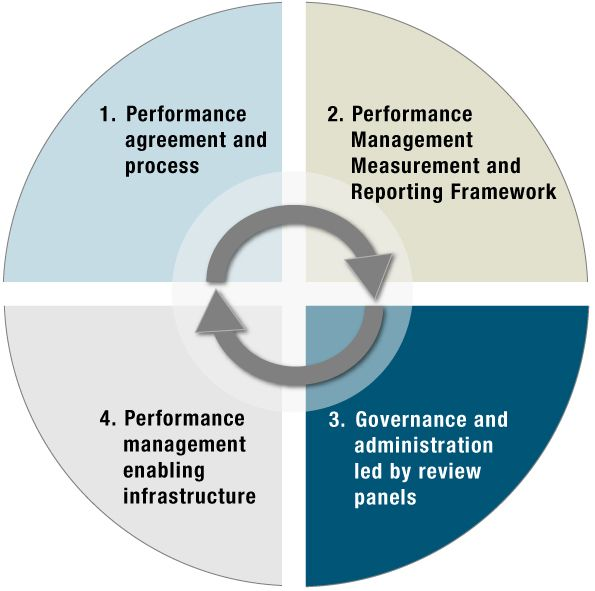 Figure  Performance Management Program Components  BMap