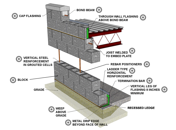 Reinforced Concrete Block Masonry Concrete Blocks