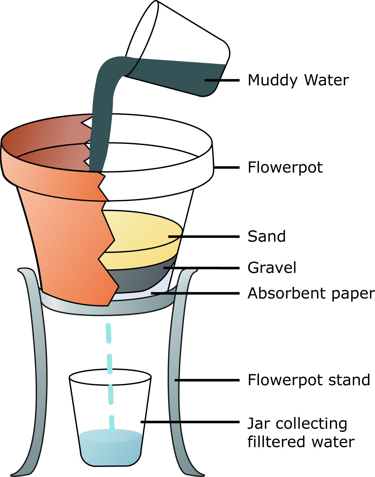 Illustration showing the basic's of filtering muddy water