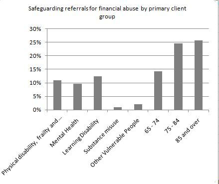 Referrals+for+financial+abuse.jpg (439×369)