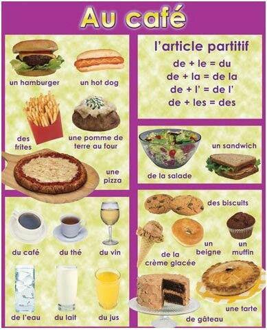 Articles partitifs french lessons nourriture langue francaise apprendre le fran ais - Dictionnaire cuisine francais ...