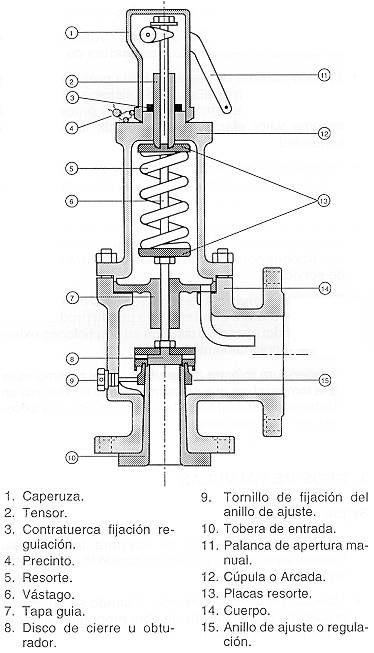 Valvula De Seguridad Ingenieria De Procesos Valvula De Seguridad Valvulas