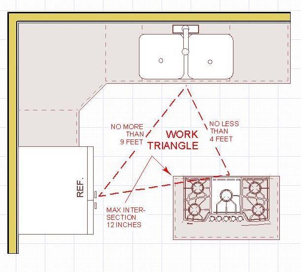 Best 25 Work Triangle Ideas On Pinterest Kitchen Work
