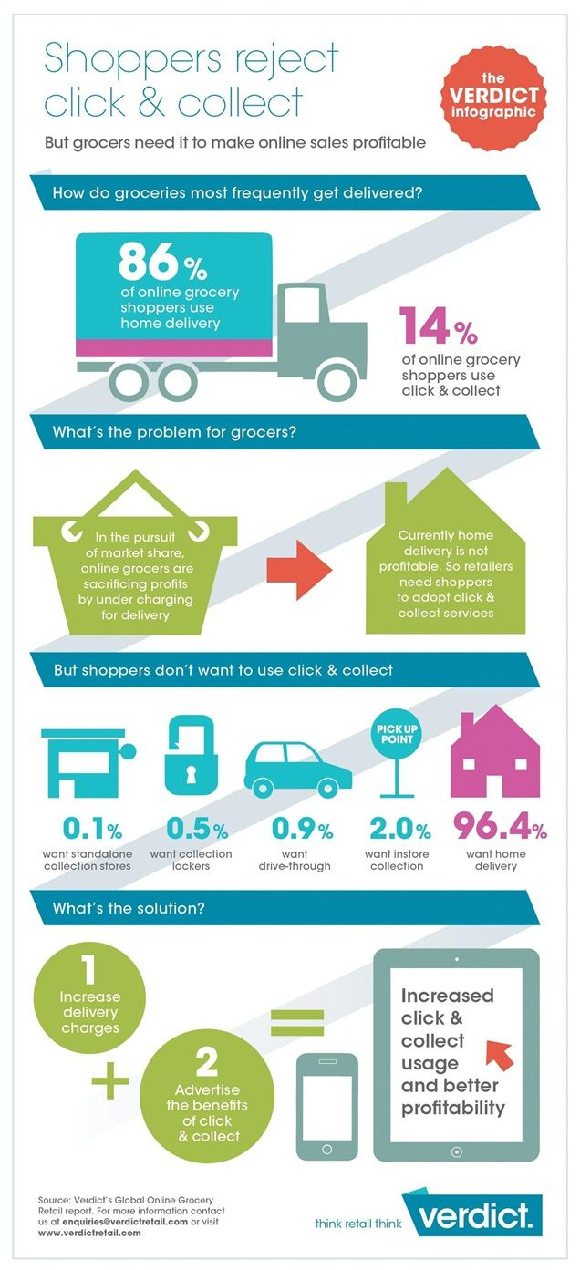 Infographic: Shoppers spurn click-and-collect use | Analysis | Retail Week