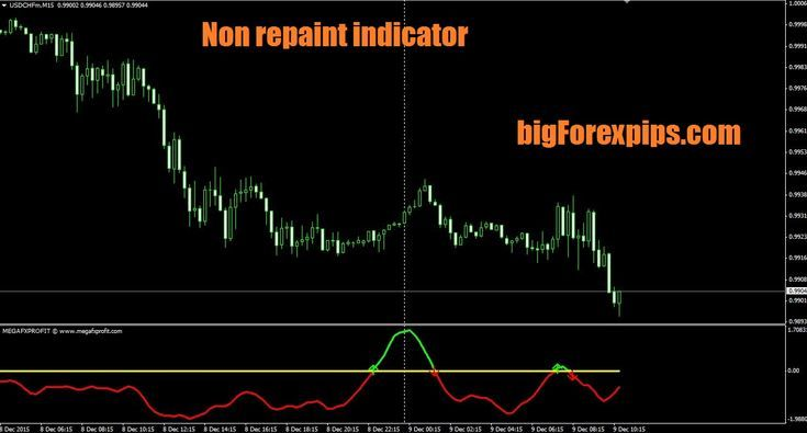 Non Repaint Forex Business Indicators
