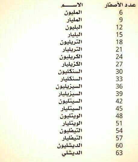 اسماء الارقام و عدد الاصفار Learn English Words Learning Websites Learning Arabic