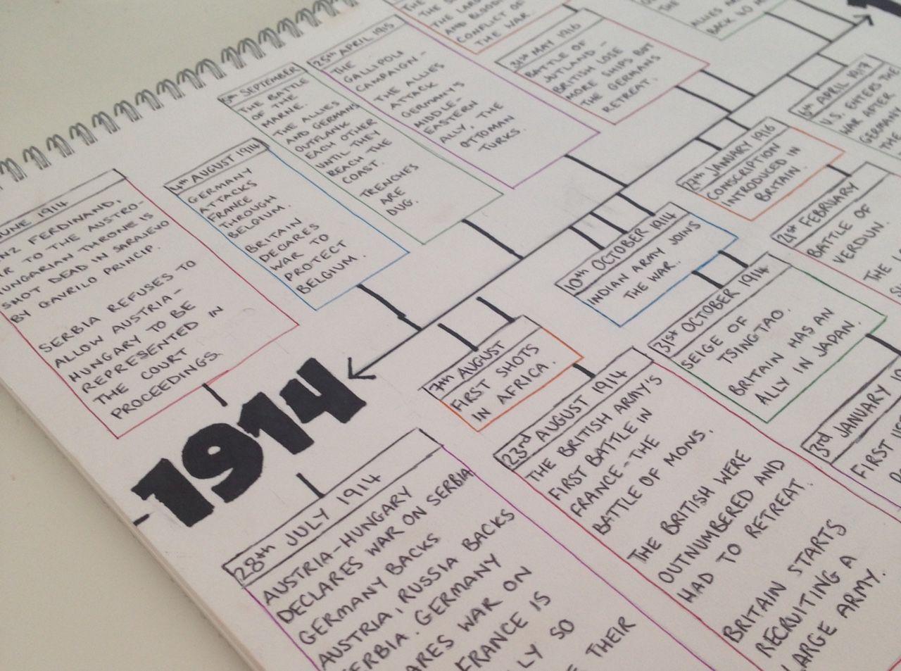 making timelines tumblr studyblr google search study