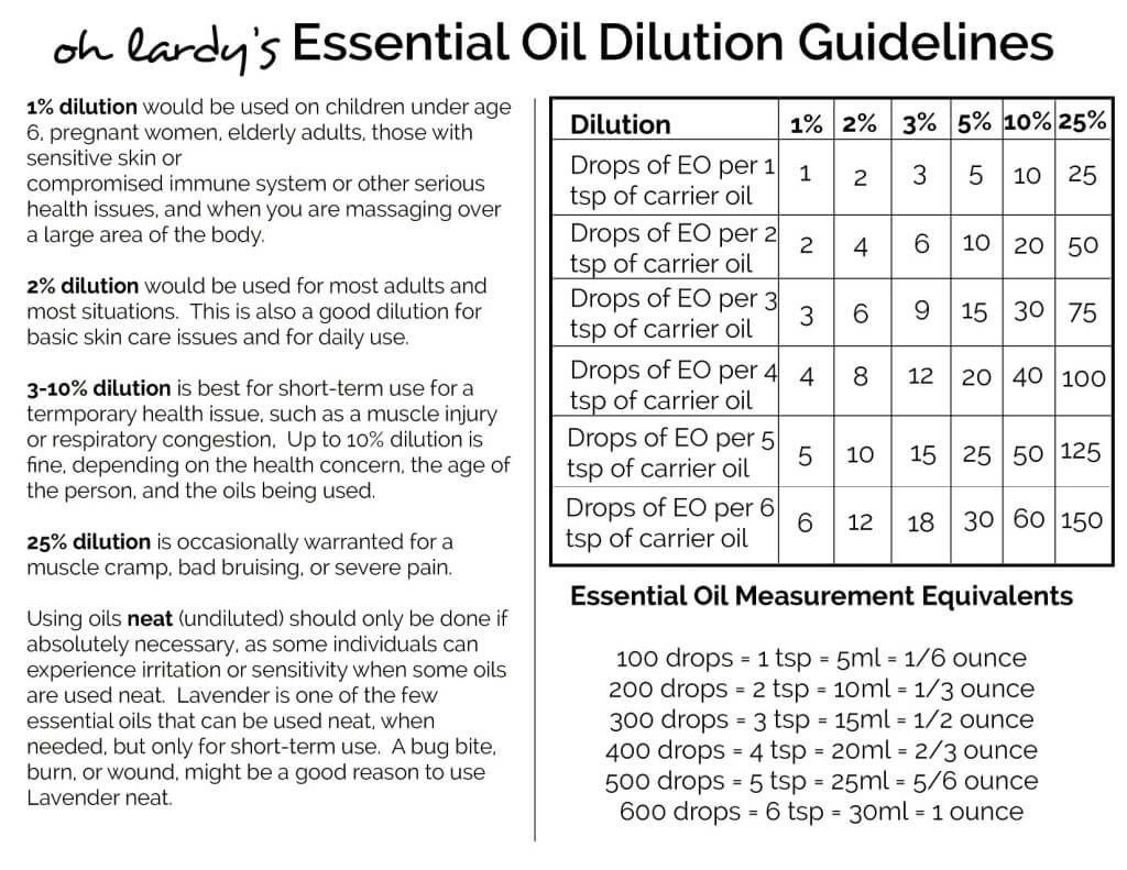 Essential oil dilution chart printable also best comparisons dilutions blending eos images oils rh pinterest