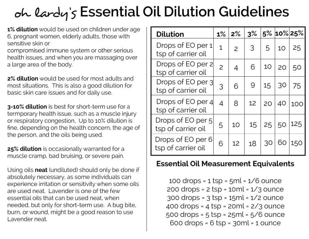 Thieves Oil Dilution Essential Oils Dilution Chart Click To Print The Pdf Version