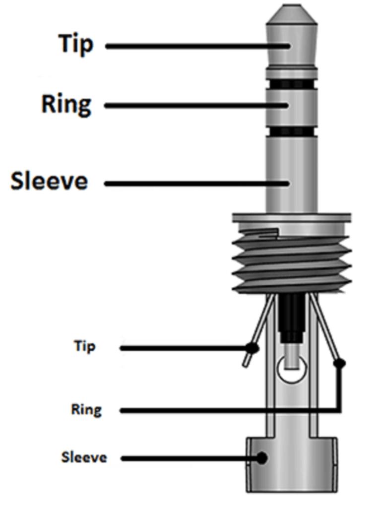 3 5mm Audio Jack Basics Electronics Basics Electronics Mini Projects Audio