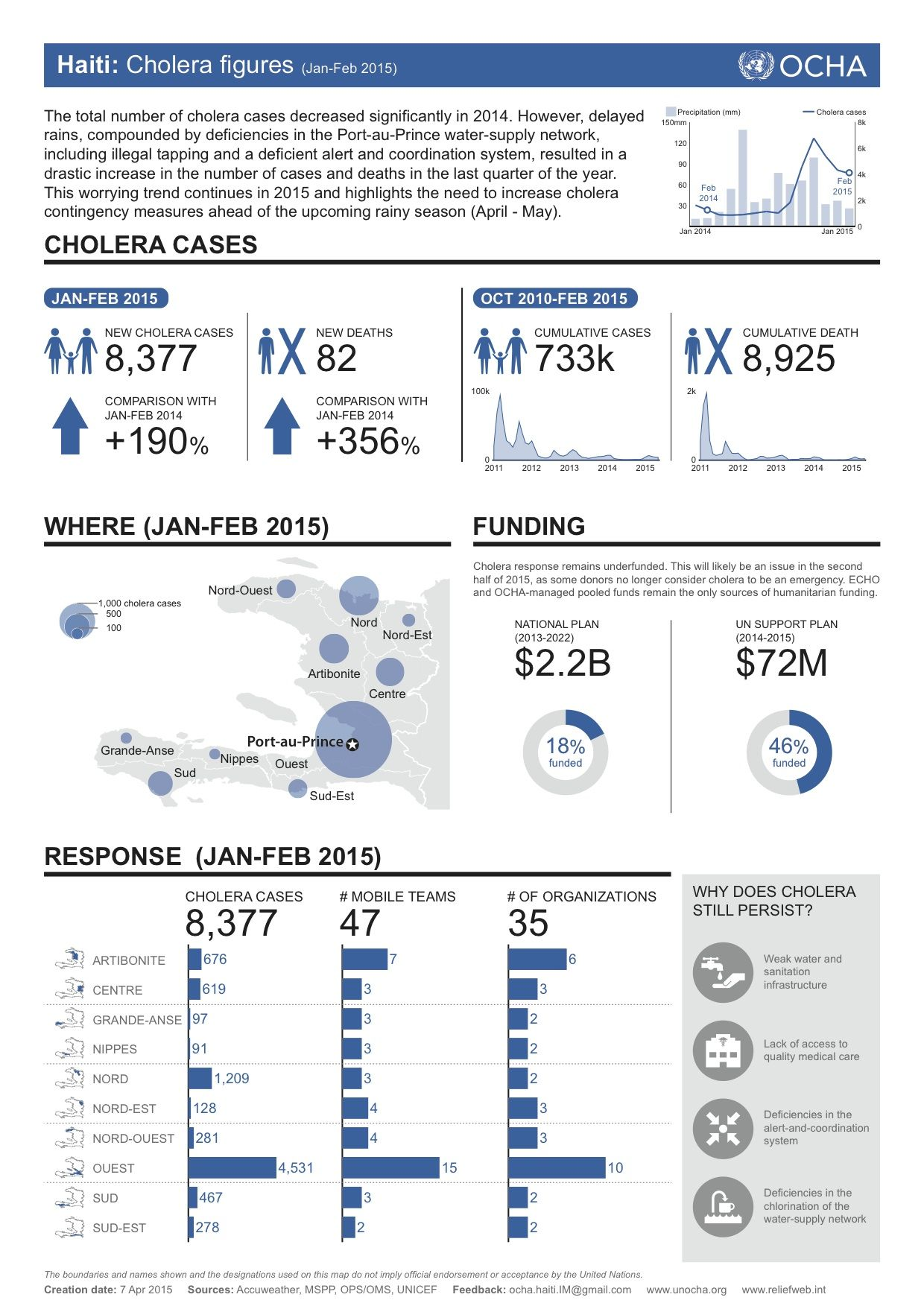 haiti cholera figures jan feb 2015 snapshot poster factsheet