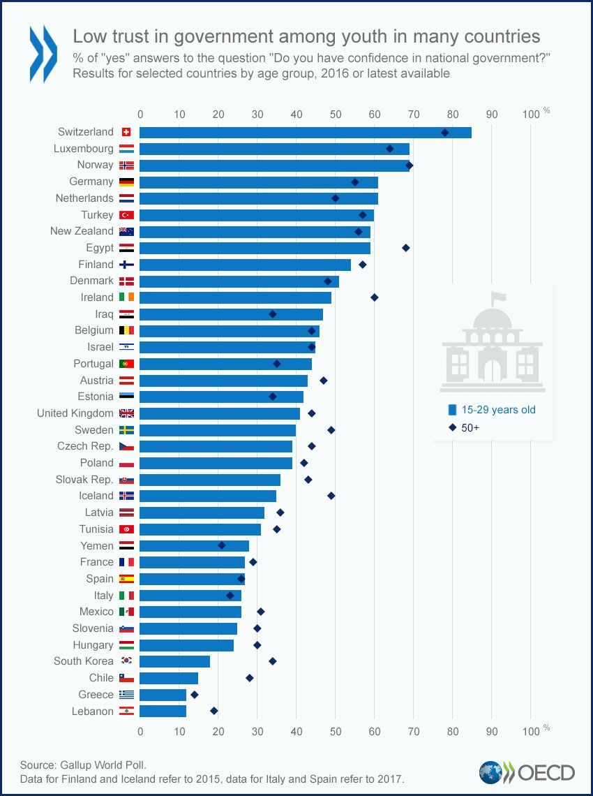 Oecd Oecd Twitter Trust In Government Does It Differ By Age On Youthday Compare Countries Re Scandinavian Scandinavian Countries Immigration Policy