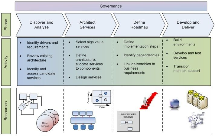 CB Soa Implementation Roadmap  Design Process