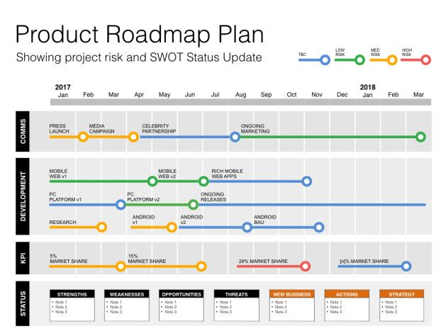 Keynote Roadmap Template With Swot  Pestle  Design Methodology