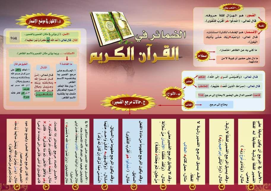 الضمائر في القرآن الكريم Islam Event Ticket Event