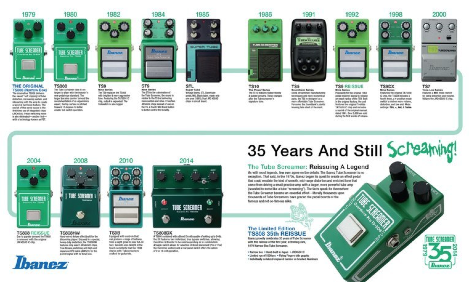 35 Years of the Tube Screamer | Guitars, Amps and Pedals in