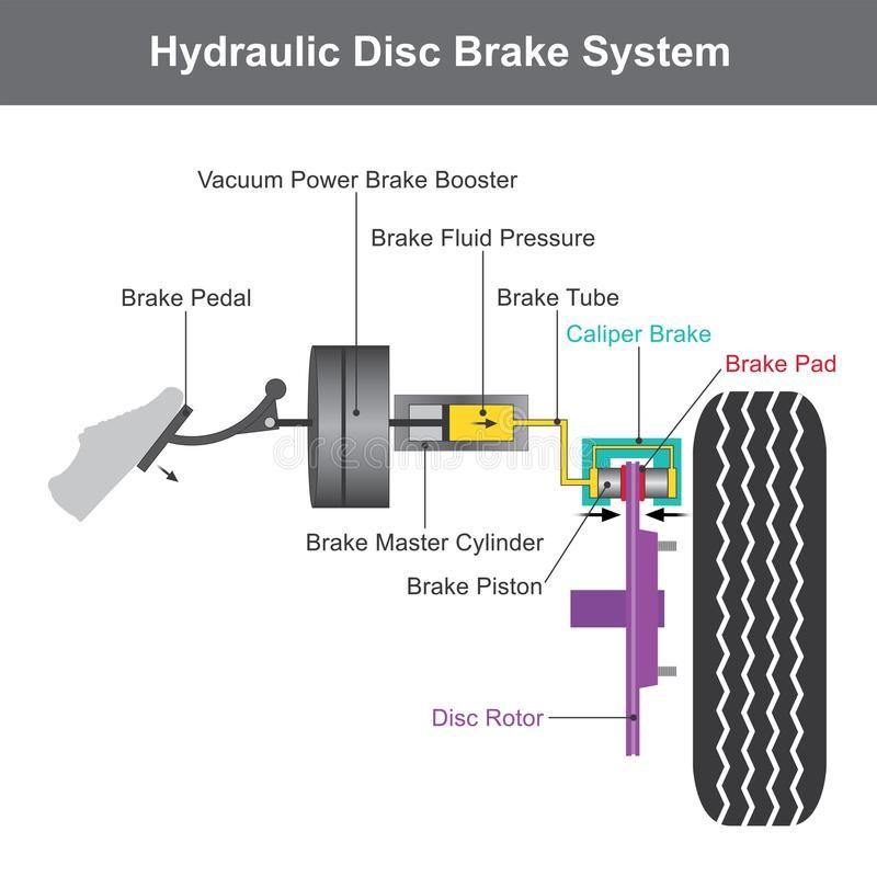 Brake System Illustration Info Graphic Vector Illustration Automotive Repair Car Mechanic Automotive Mechanic