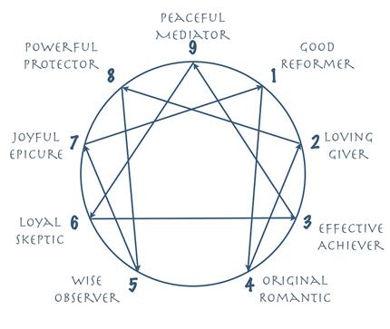 Enneagram Diagram Enneagram Pinterest Personality Types