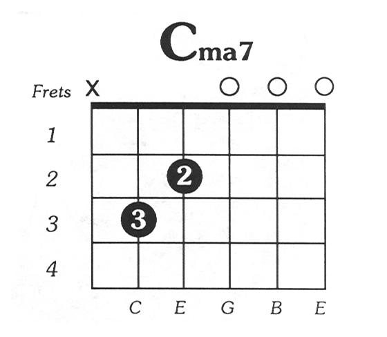 C Major 7 Guitar Chord Guitar In 2018 Pinterest Guitar Chords