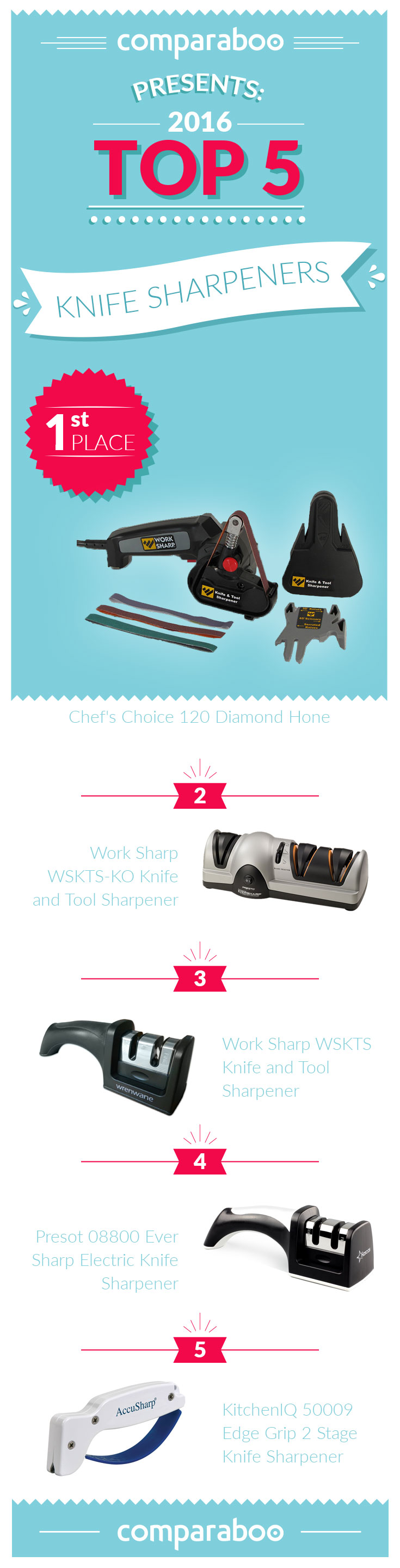 A sharp knife makes cooking so much easier and more fun. We analyzed ...