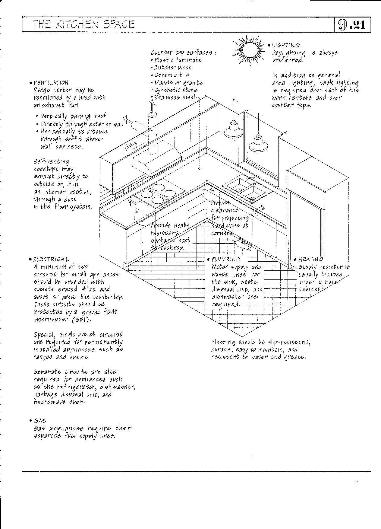 Best Kitchen Interior Measurements