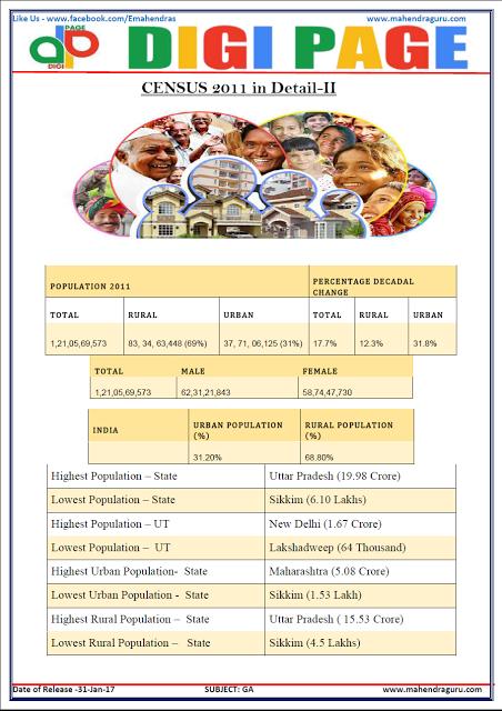 #DigiPage(DP)|31-January-2017|#GA|#Census  https://www.facebook.com/Emahendras https://twitter.com/Mahendras_mepl https://www.instagram.com/mahendra.guru https://in.pinterest.com/gurumahendra https://www.youtube.com/c/MahendraGuruvideos