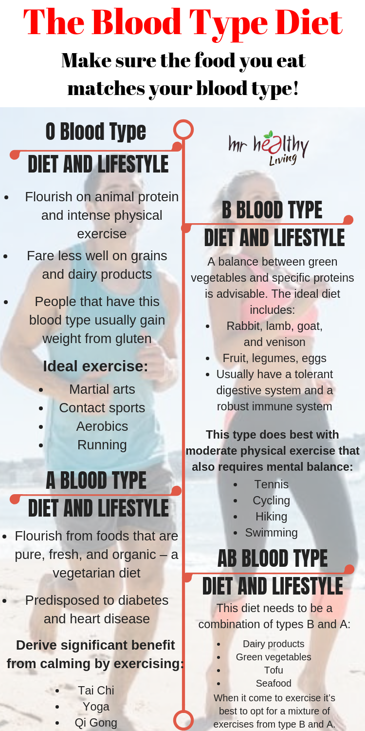 diet plans for weight loss blood type o