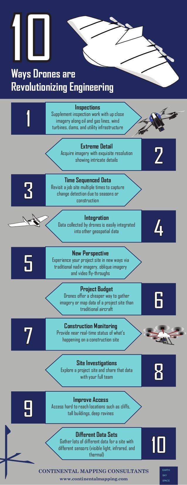 10 razones por las que los drones han revolucionado la ingeniería