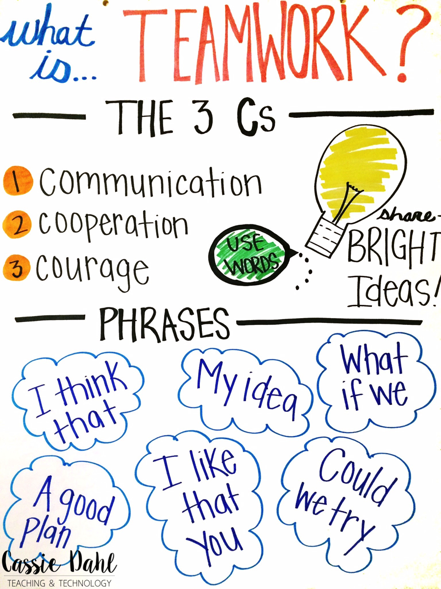 Dahl: Teaching and Technology Building classroom community is essential in every elementary classroom. Students need to work together all year long! This blog post has activities and an anchor chart that are perfect for fostering teamwork.Building classroom community is essential in every elementary classroom. Students need to wor...