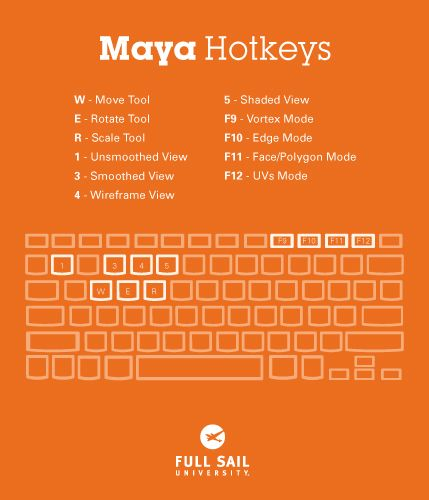 hotkeys-maya | Drawing in 2019 | Maya modeling, Maya, Vfx
