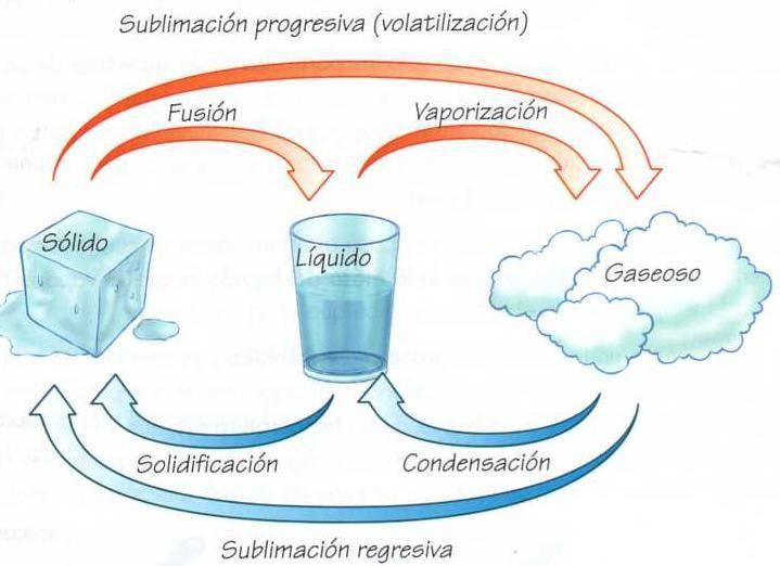 Estados De La Materia Estados De La Materia Propiedades De La Materia Propiedades Físicas De La Materia
