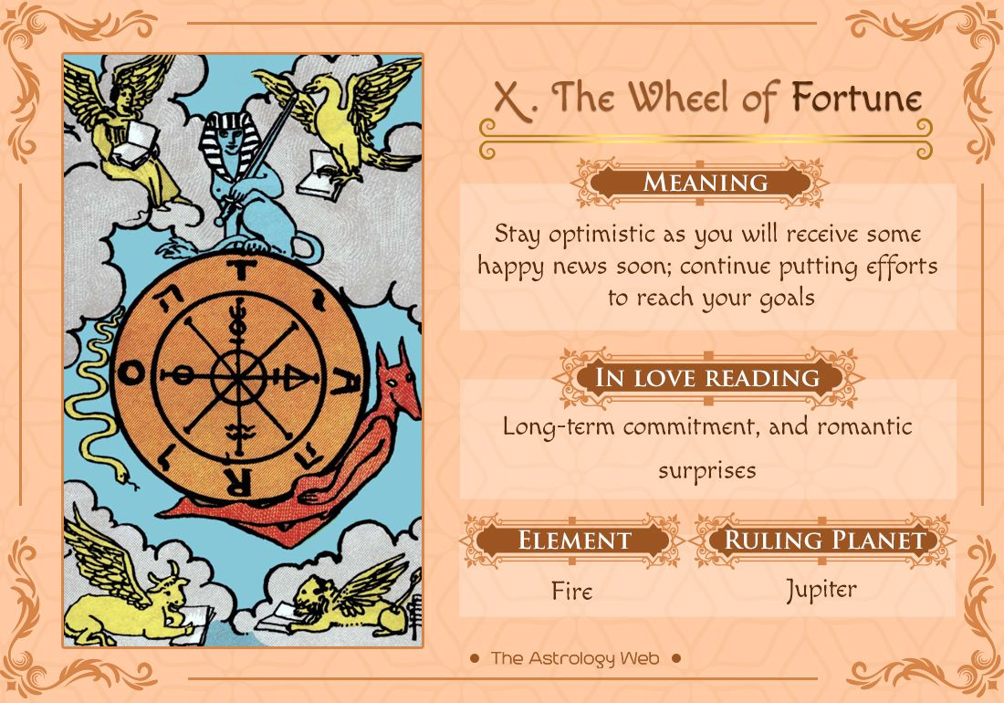 wheel of fortune tarot card meaning love