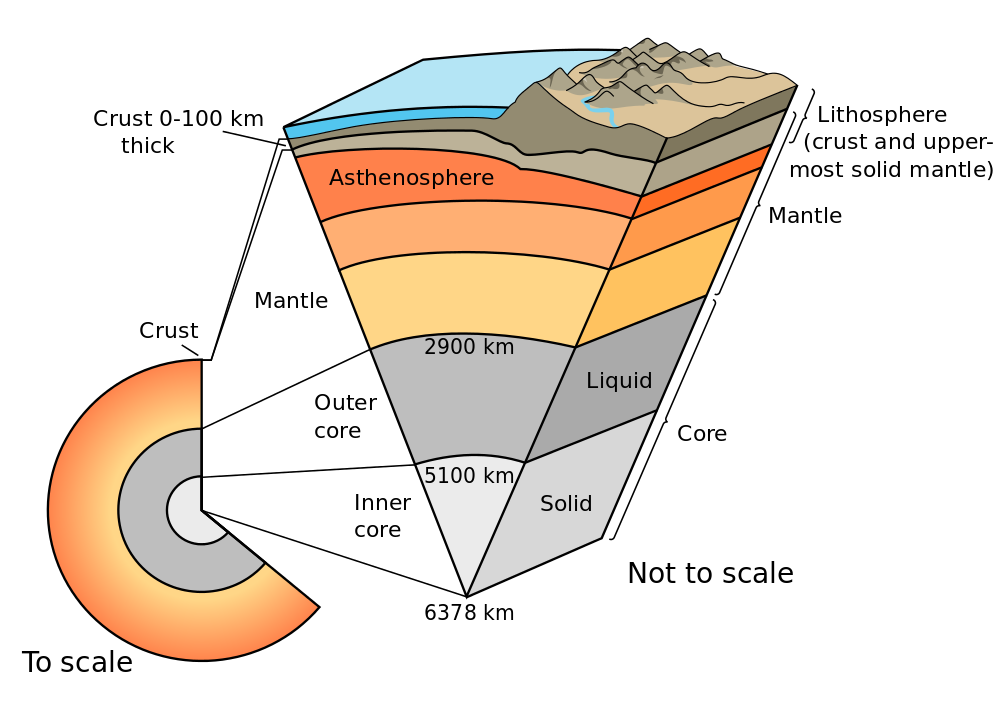 Cutaway Diagram Of Earth S Internal Structure With Inset Showing