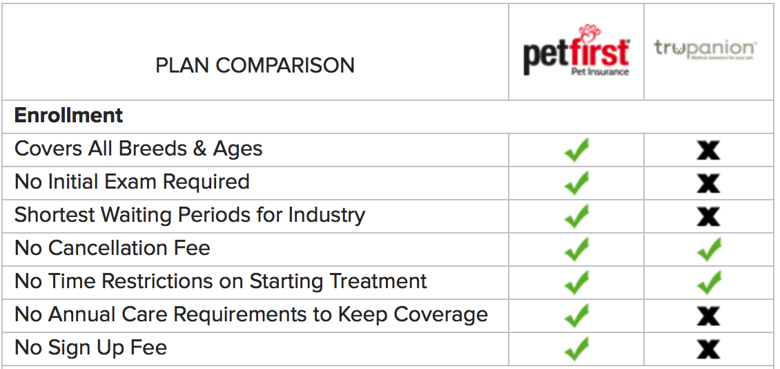 Vs Trupanion Pet Health Pet Insurance Cat Insurance