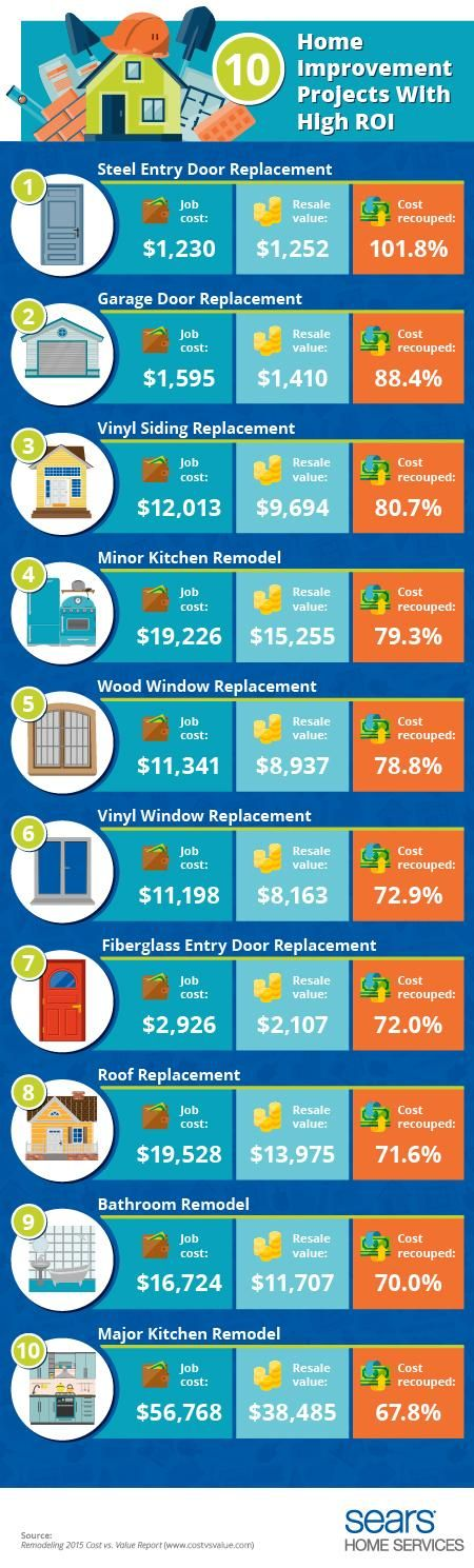 Most valuable home improvement projects