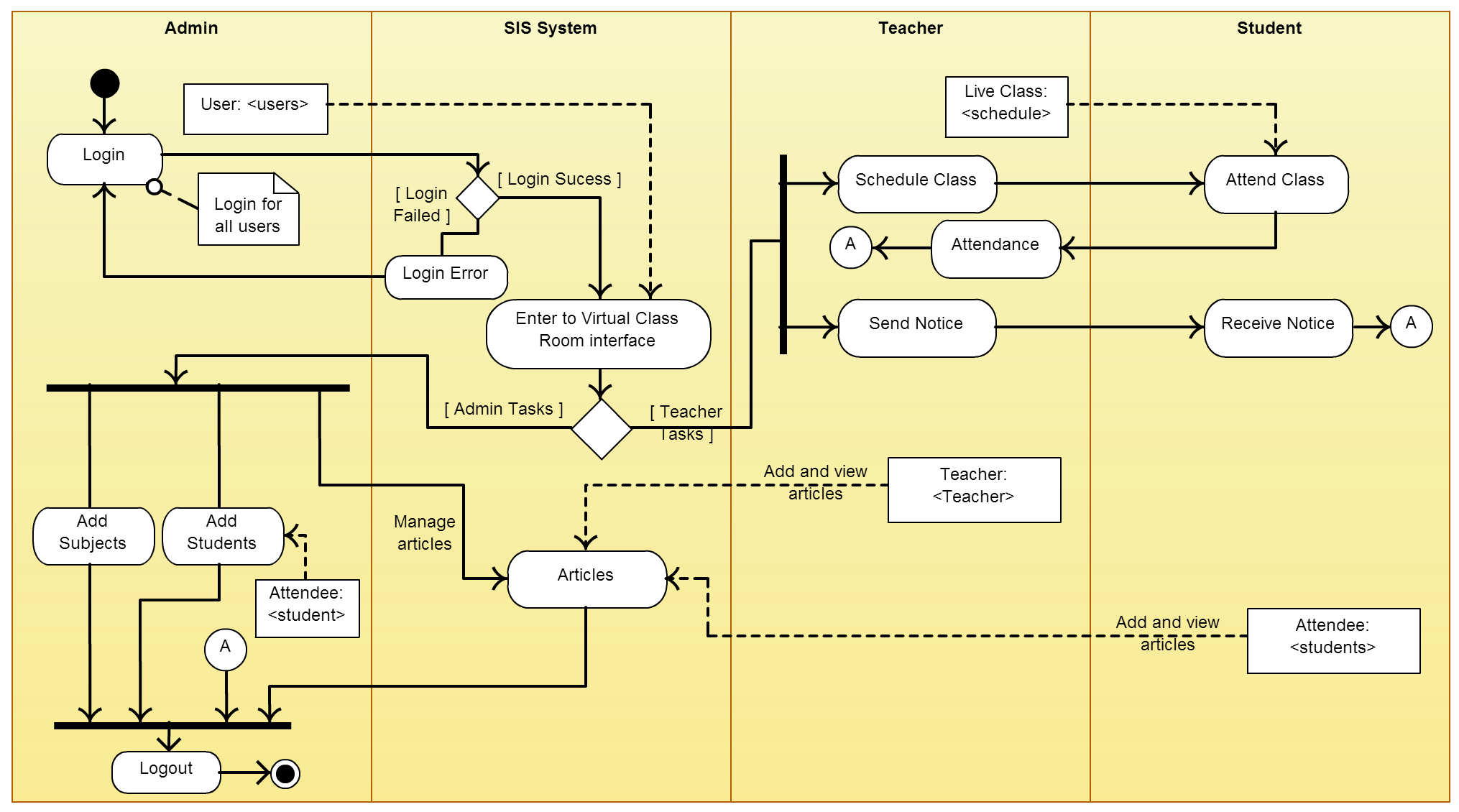 an example of document management process activity diagram tool