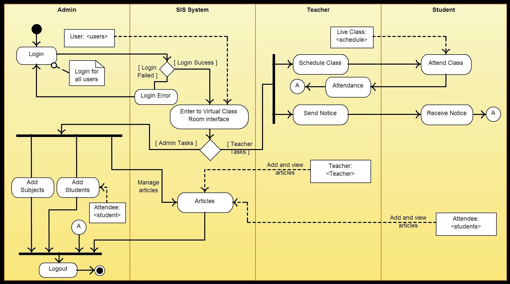 Pin By Dico Brosco On Uml  Activity Diagram In 2019