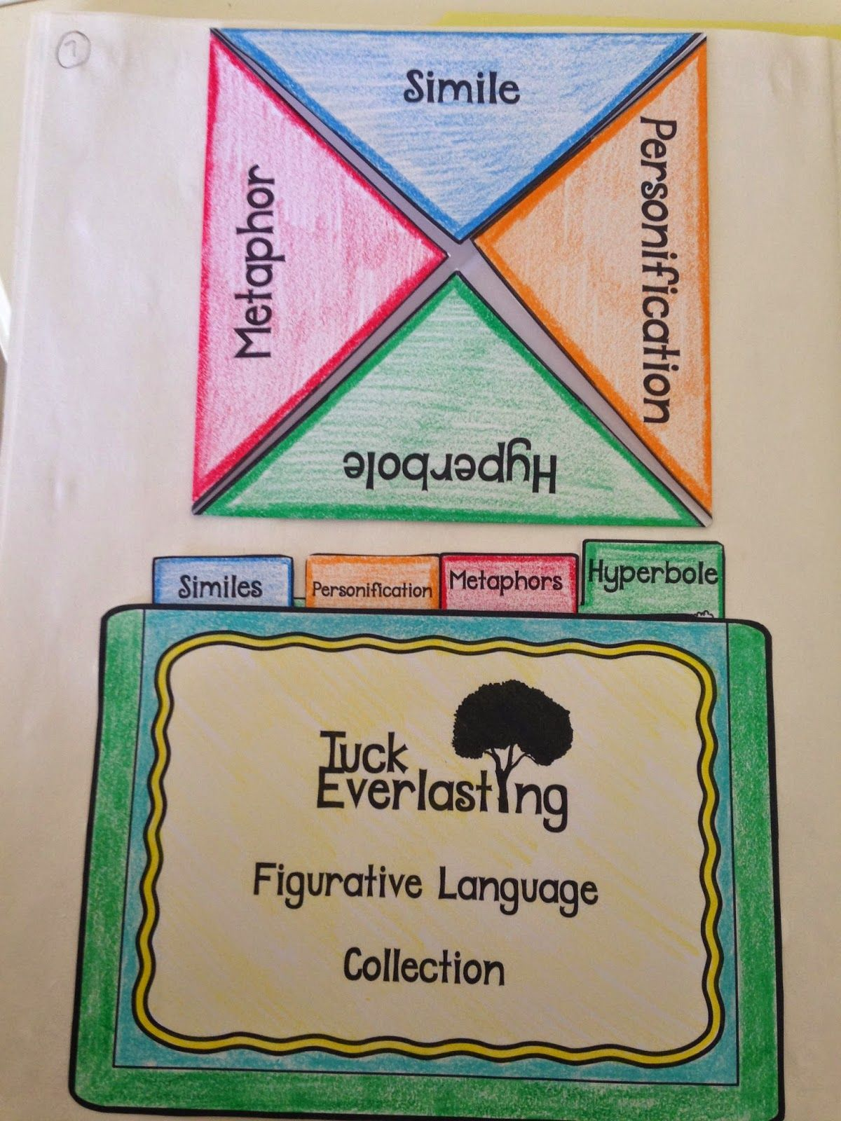 Tuck Everlasting Novel Study In A Lapbook