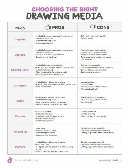 Drawing materials pros and cons | Choice Based Art/TAB | Art, Art