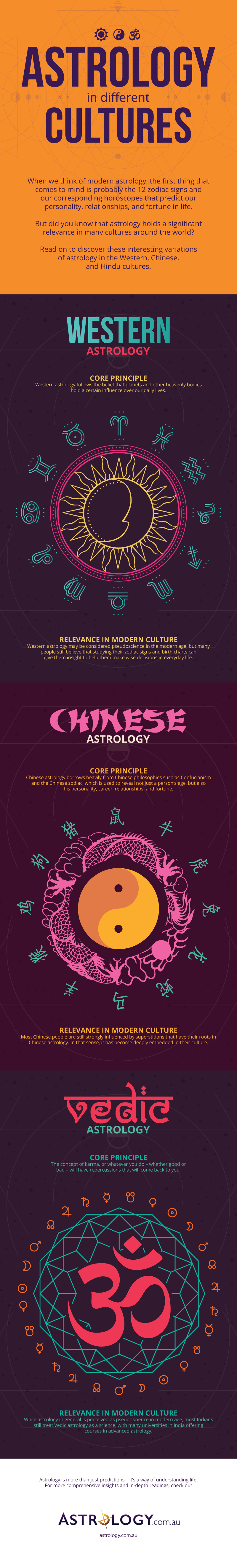 Astrology in Western Chinese and Indian Vedic Cultures