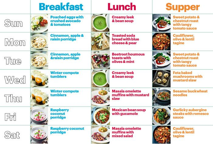 Https dietplanlist healthy diet plans recipes also pin by on plan in pinterest vegetarian and rh
