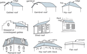 House roof types for homes. #houseroofs