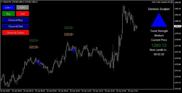 R194 Genesis Scalper Mt4 Scalper Forex System Forex