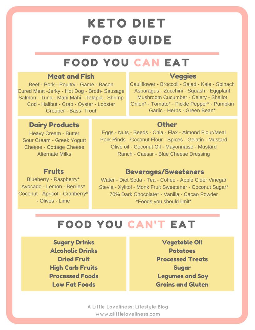 Keto Diet Food Guide Metabolic diet, Metabolic diet