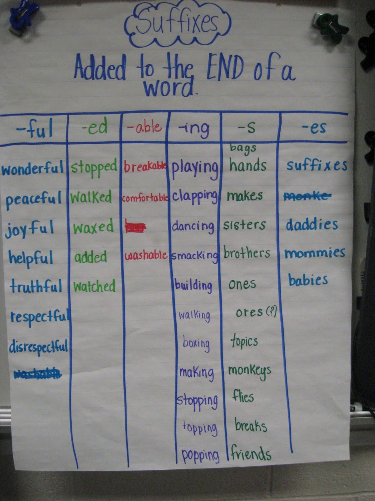 Common Core Classrooms Prefixes And Suffixes Root Words Suffixes Anchor Chart