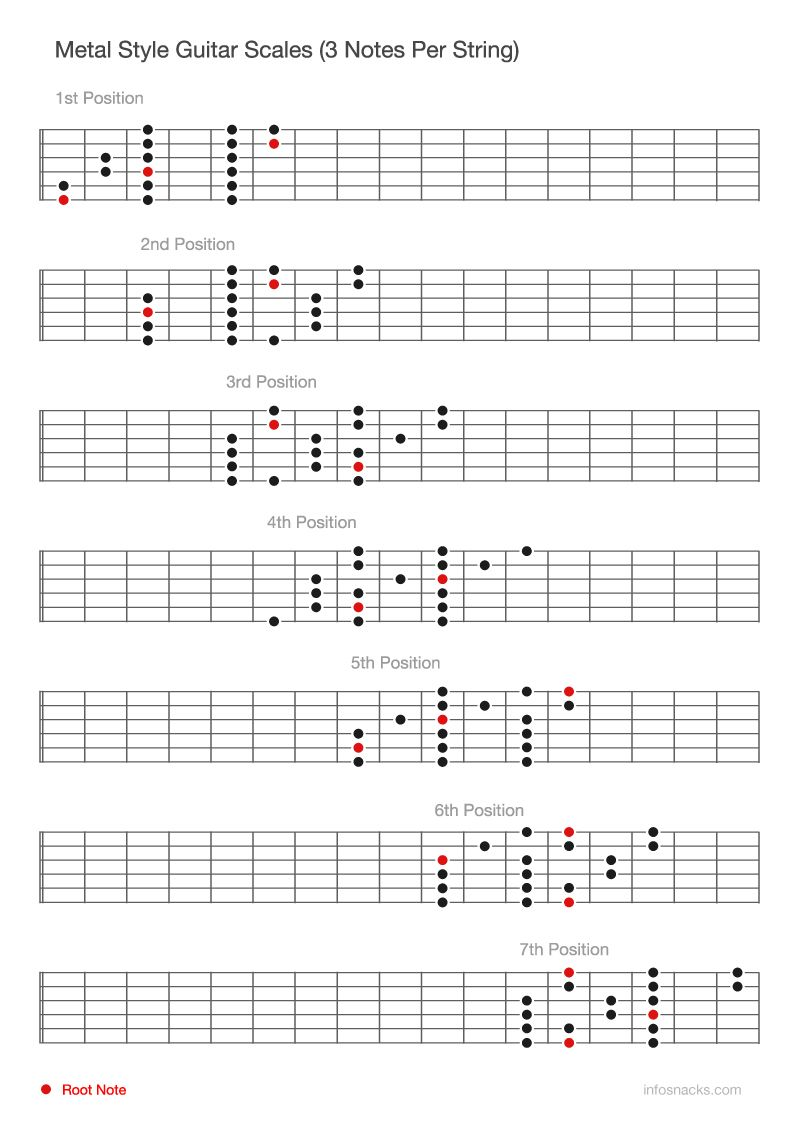 Metal Style Guitar Scales Always Uses Three Notes Per String And